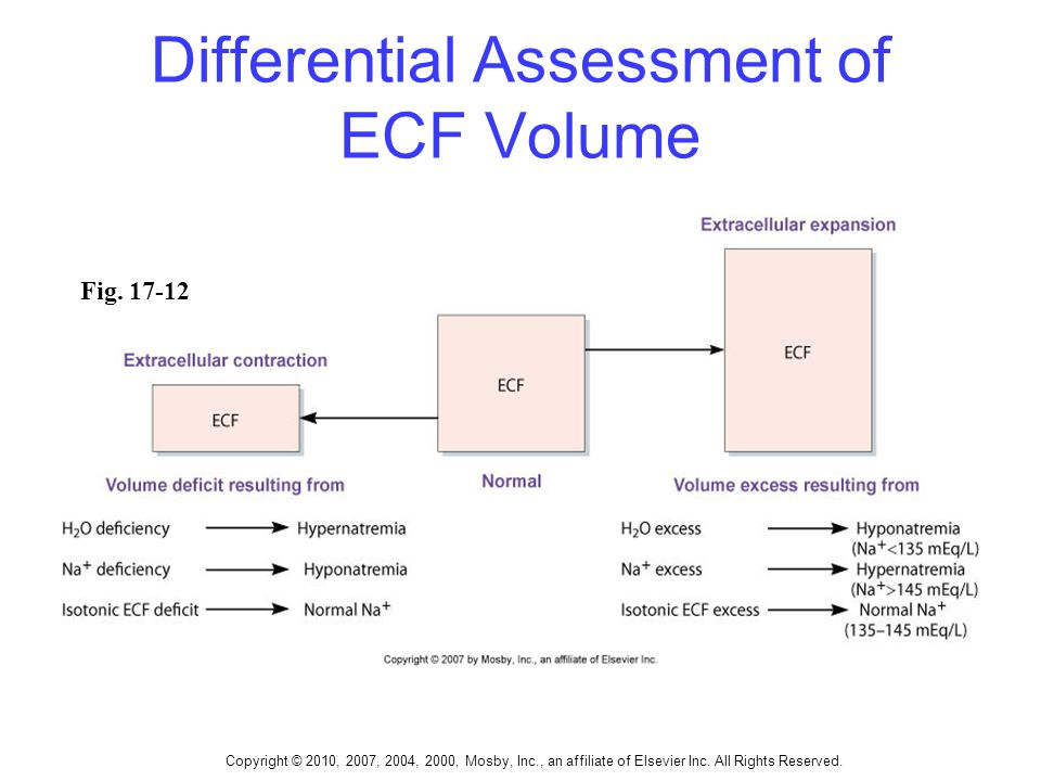 Copyright © 2010, 2007, 2004, 2000, Mosby, Inc., an affiliate of Elsevier Inc. All Rights Reserved. Differential Assessment of ECF Volume Fig. 17-12