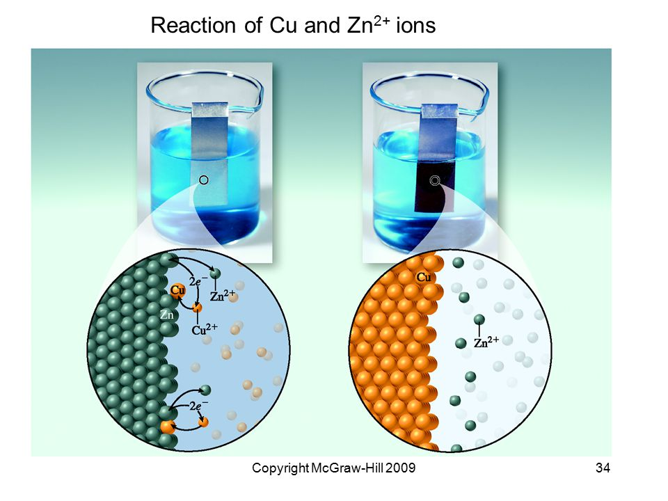Copyright McGraw-Hill 200934 Reaction of Cu and Zn 2+ ions