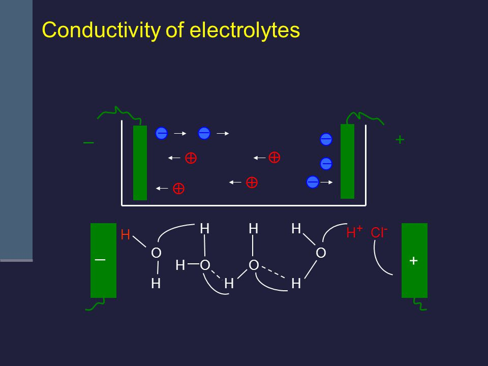 _ + H H H+H+ H HH H HH O OO O Cl - + _     Conductivity of electrolytes