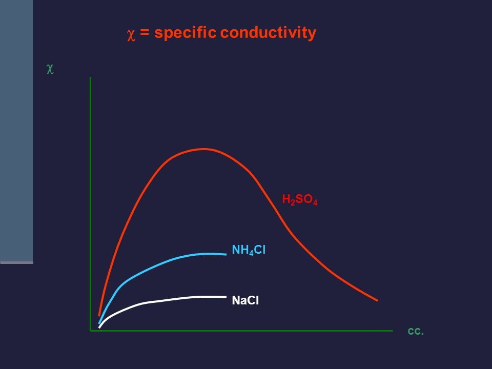  = specific conductivity  cc. NaCl NH 4 Cl H 2 SO 4