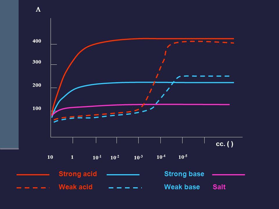 cc. ( ) 400 300 200 100 10 1 10 -1 10 -2 10 -3 10 -4 10 -5  Strong acid Weak acid Weak base Strong base Salt