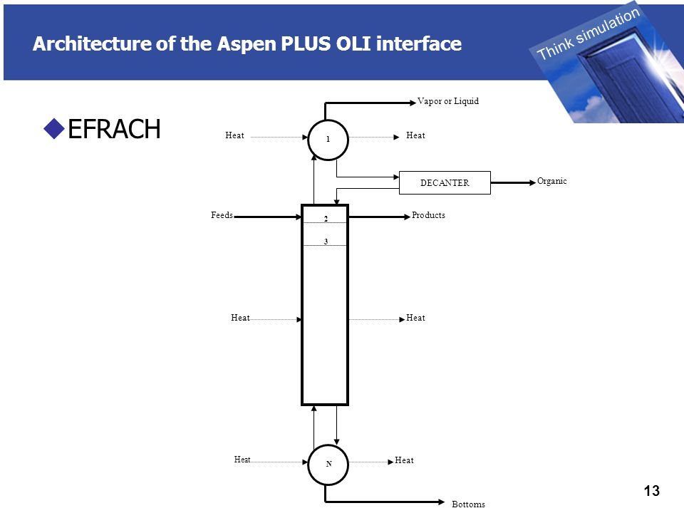 THINK SIMULATION Think simulation 13 Architecture of the Aspen PLUS OLI interface  EFRACH DECANTER Vapor or Liquid Organic Heat 1 2 3 N FeedsProducts Heat Bottoms