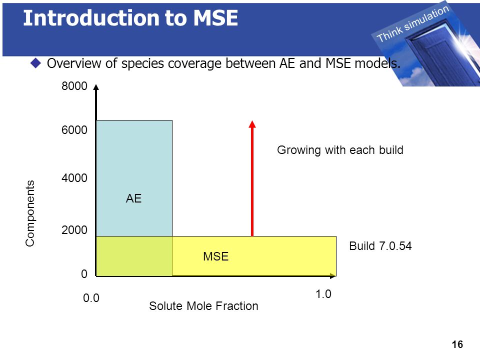 THINK SIMULATION Think simulation 16 Introduction to MSE  Overview of species coverage between AE and MSE models.