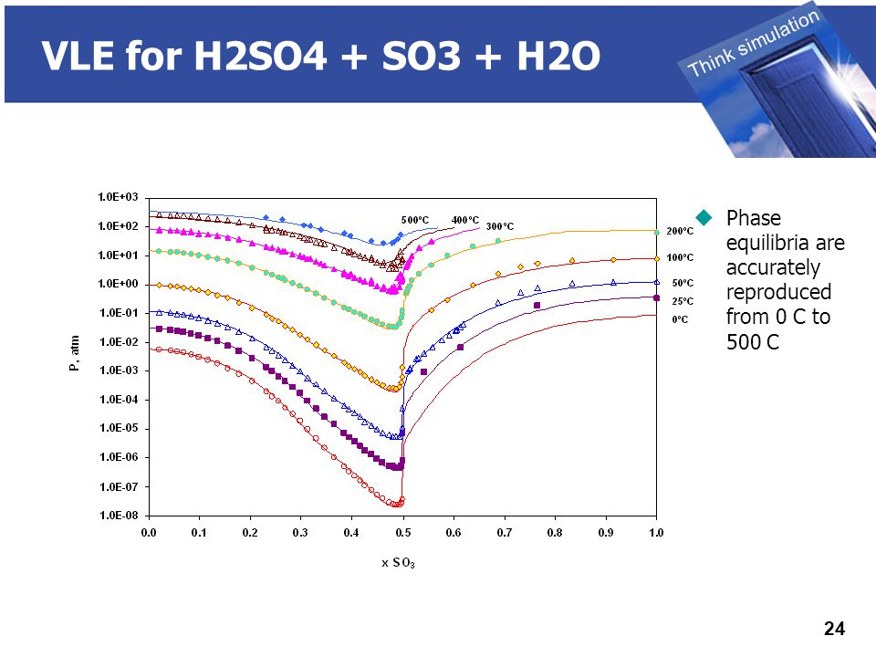THINK SIMULATION Think simulation 24 VLE for H2SO4 + SO3 + H2O  Phase equilibria are accurately reproduced from 0 C to 500 C