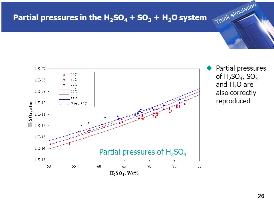 THINK SIMULATION Think simulation 26 Partial pressures in the H 2 SO 4 + SO 3 + H 2 O system  Partial pressures of H 2 SO 4, SO 3 and H 2 O are also correctly reproduced Partial pressures of H 2 SO 4