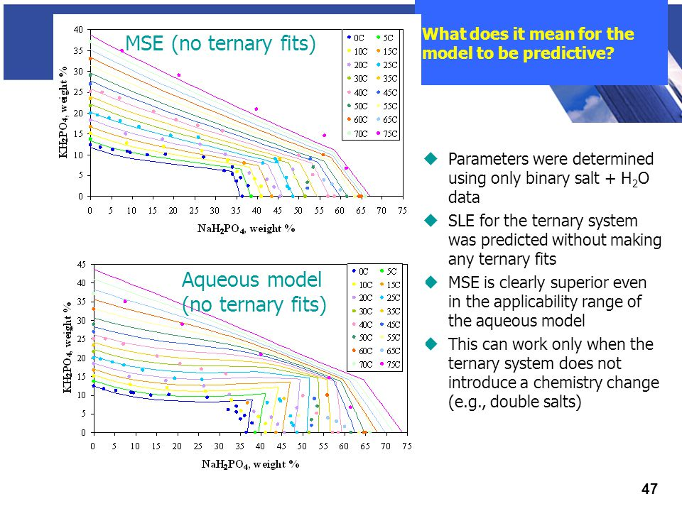 THINK SIMULATION Think simulation 47 What does it mean for the model to be predictive.