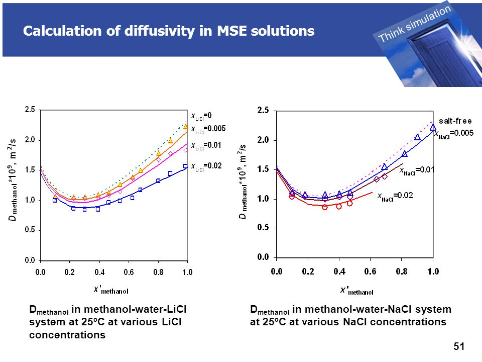 THINK SIMULATION Think simulation 51 Calculation of diffusivity in MSE solutions D methanol in methanol-water-LiCl system at 25ºC at various LiCl concentrations D methanol in methanol-water-NaCl system at 25ºC at various NaCl concentrations