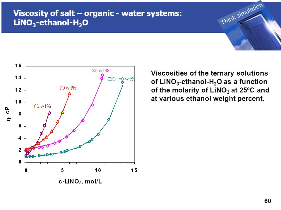 THINK SIMULATION Think simulation 60 Viscosity of salt – organic - water systems: LiNO 3 -ethanol-H 2 O Viscosities of the ternary solutions of LiNO 3 -ethanol-H 2 O as a function of the molarity of LiNO 3 at 25ºC and at various ethanol weight percent.