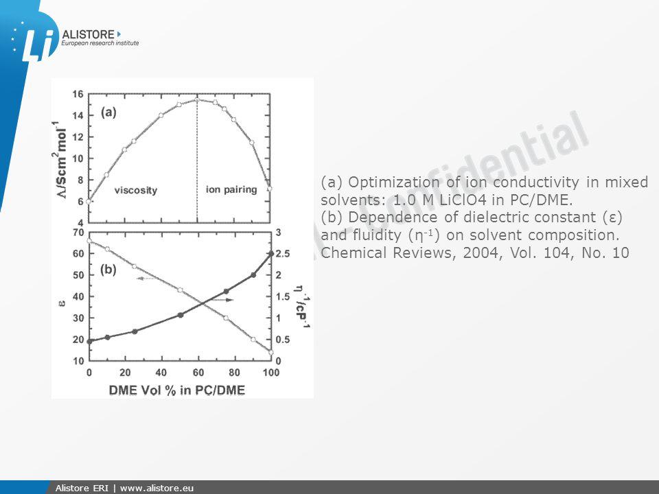 Présentation du 15 octobre 2009 Alistore ERI | www.alistore.eu (a) Optimization of ion conductivity in mixed solvents: 1.0 M LiClO4 in PC/DME.