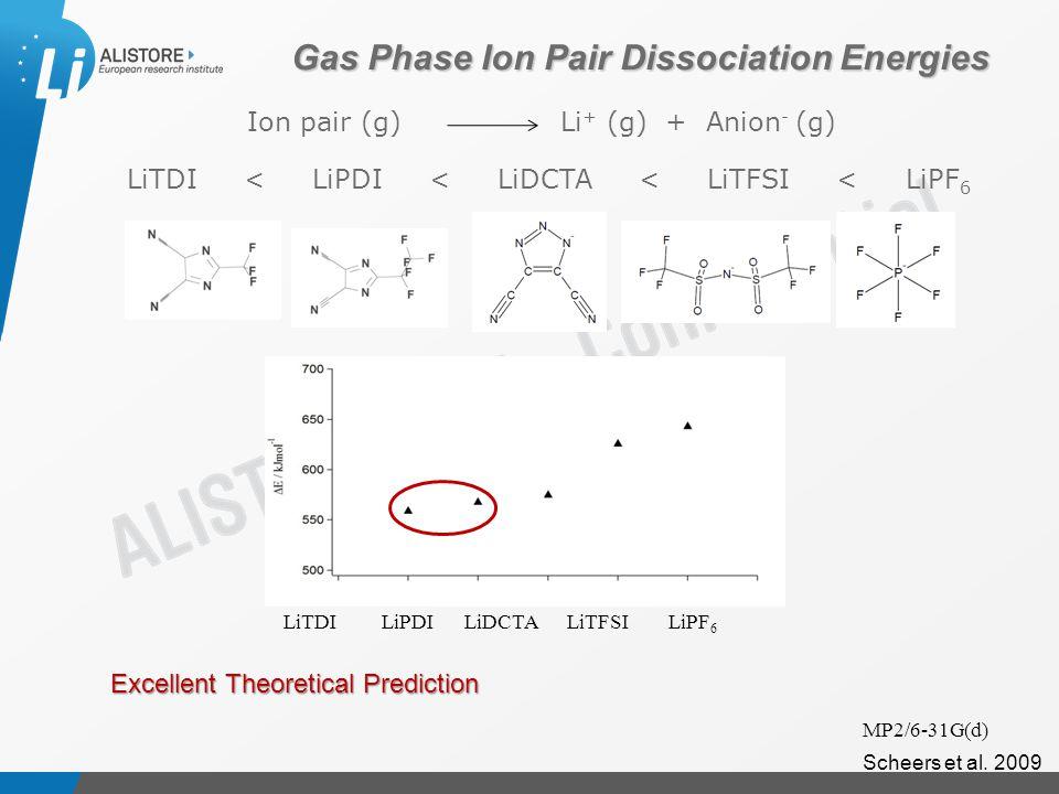 Présentation du 15 octobre 2009 LiTDI < LiPDI < LiDCTA < LiTFSI < LiPF 6 Gas Phase Ion Pair Dissociation Energies Ion pair (g) Li + (g) + Anion - (g) MP2/6-31G(d) LiTDI LiPDI LiDCTA LiTFSI LiPF 6 Scheers et al.