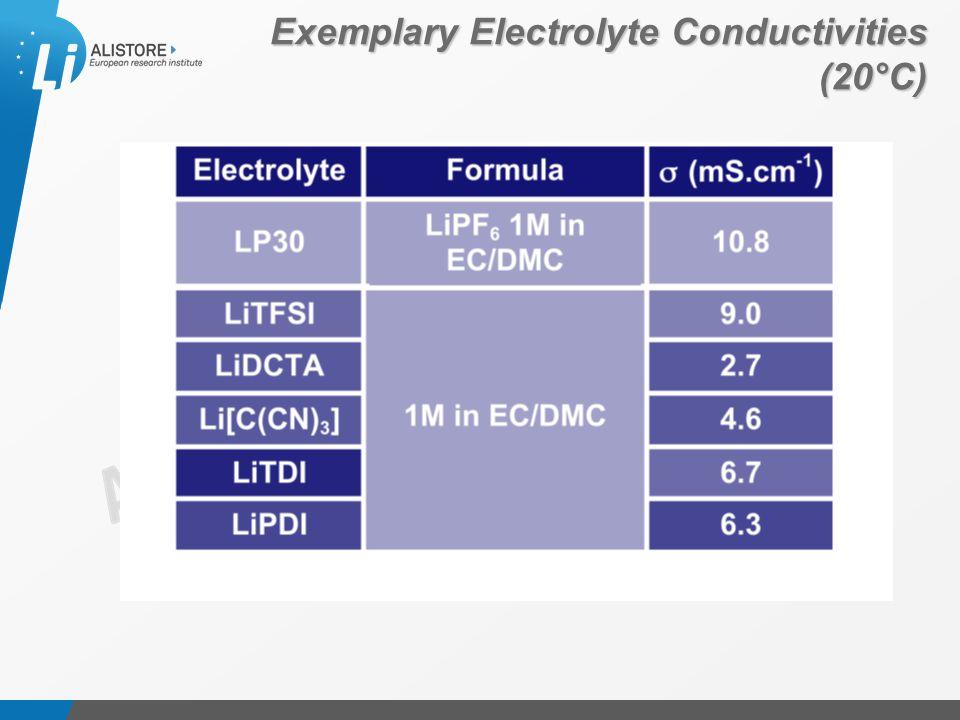 Présentation du 15 octobre 2009 Exemplary Electrolyte Conductivities (20°C)
