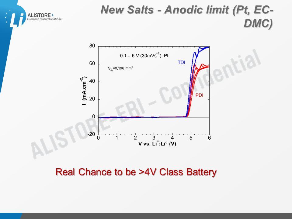 Présentation du 15 octobre 2009 New Salts - Anodic limit (Pt, EC- DMC) Real Chance to be >4V Class Battery