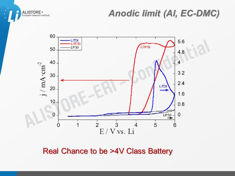 Présentation du 15 octobre 2009 Anodic limit (Al, EC-DMC) Real Chance to be >4V Class Battery