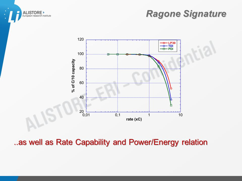 Présentation du 15 octobre 2009 Ragone Signature..as well as Rate Capability and Power/Energy relation