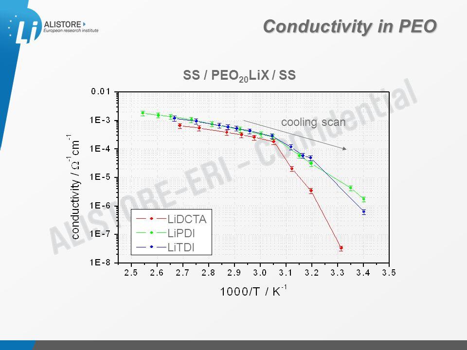 Présentation du 15 octobre 2009 Conductivity in PEO SS / PEO 20 LiX / SS cooling scan LiDCTA LiPDI LiTDI