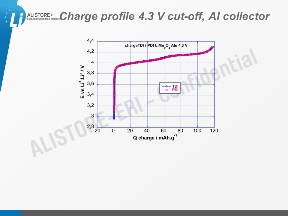 Présentation du 15 octobre 2009 Charge profile 4.3 V cut-off, Al collector