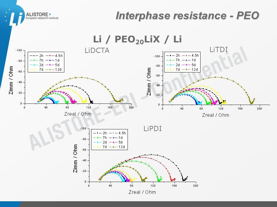Présentation du 15 octobre 2009 LiPDI LiTDI LiDCTA Li / PEO 20 LiX / Li Interphase resistance - PEO