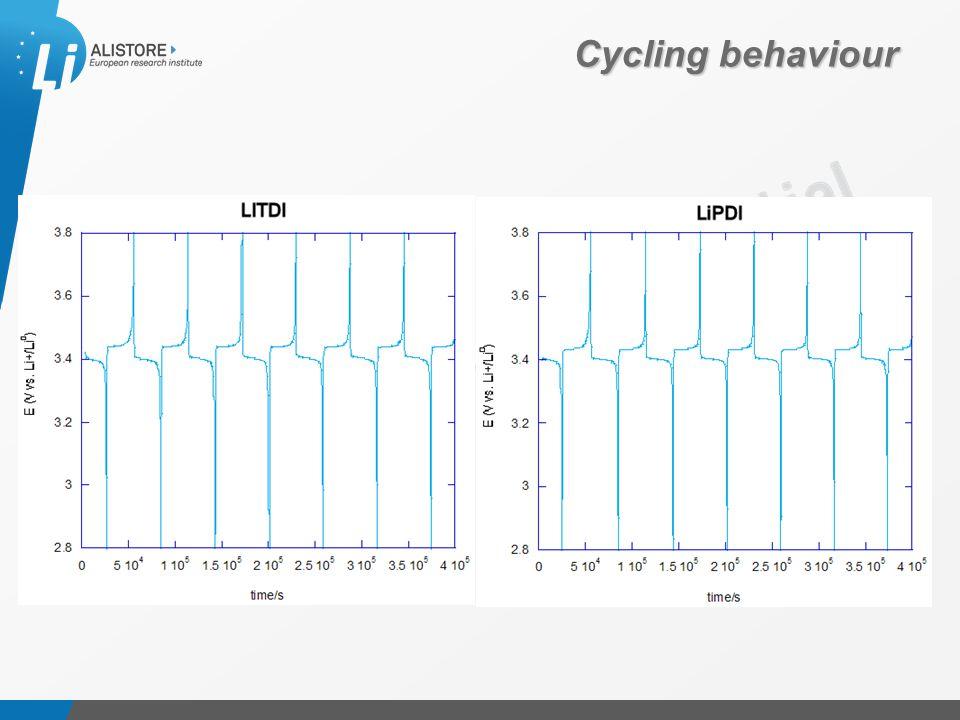 Présentation du 15 octobre 2009 Cycling behaviour