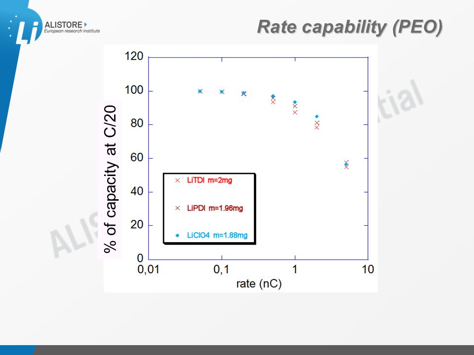 Présentation du 15 octobre 2009 Rate capability (PEO) % of capacity at C/20