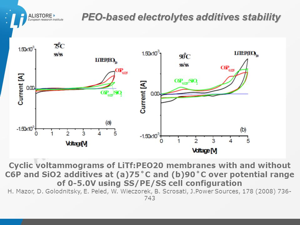 Présentation du 15 octobre 2009 Cyclic voltammograms of LiTf:PEO20 membranes with and without C6P and SiO2 additives at (a)75˚C and (b)90˚C over potential range of 0-5.0V using SS/PE/SS cell configuration H.