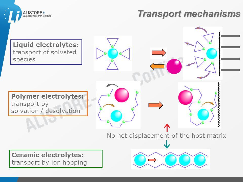 Présentation du 15 octobre 2009 Transport mechanisms Liquid electrolytes: transport of solvated species Polymer electrolytes: transport by solvation / desolvation Ceramic electrolytes: transport by ion hopping No net displacement of the host matrix