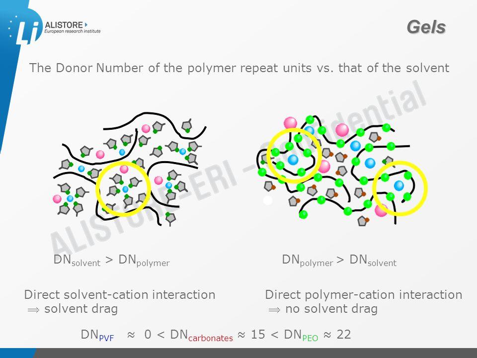 Présentation du 15 octobre 2009 Gels DN solvent > DN polymer DN polymer > DN solvent Direct polymer-cation interaction  no solvent drag Direct solvent-cation interaction  solvent drag The Donor Number of the polymer repeat units vs.