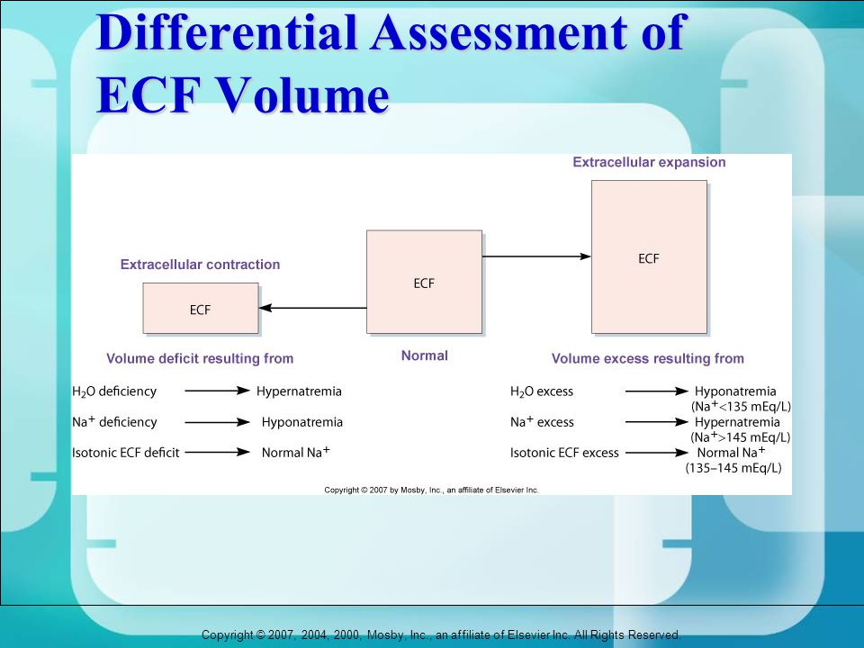 Copyright © 2007, 2004, 2000, Mosby, Inc., an affiliate of Elsevier Inc. All Rights Reserved. Differential Assessment of ECF Volume
