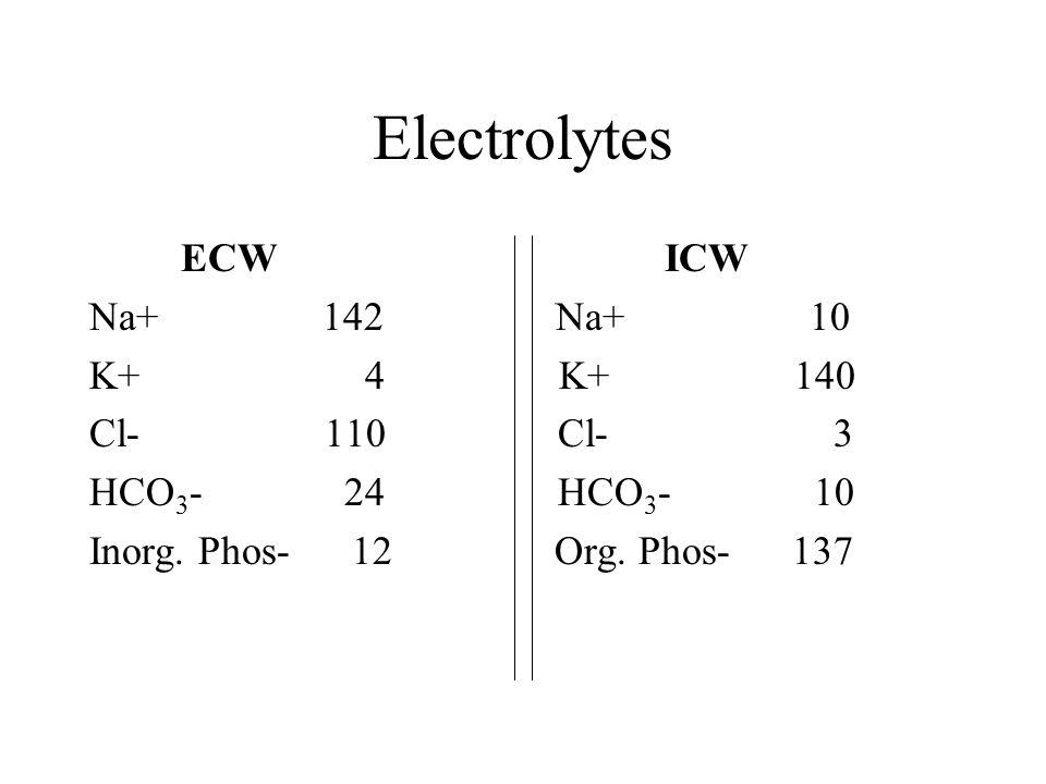 Electrolytes ECW ICW Na+ 142 Na+ 10 K+ 4 K+ 140 Cl- 110 Cl- 3 HCO 3 - 24 HCO 3 - 10 Inorg.