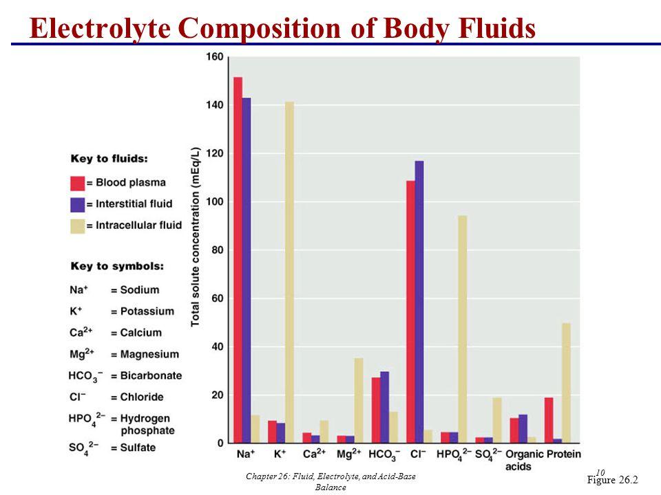 Chapter 26: Fluid, Electrolyte, and Acid-Base Balance 10 Electrolyte Composition of Body Fluids Figure 26.2