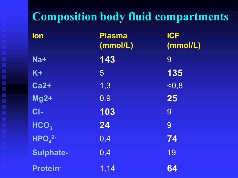 Composition body fluid compartments Ion Plasma (mmol/L) ICF (mmol/L) Na+ 143 9 K+5 135 Ca2+1,3<0,8 Mg2+0.9 25 Cl- 103 9 HCO 3 - 24 9 HPO 4 2- 0,4 74 S