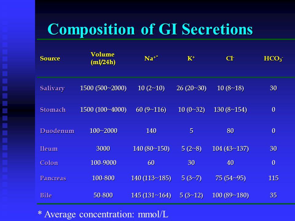 Composition of GI Secretions Source Volume (ml/24h) Na +* K+K+K+K+ Cl - HCO 3 - Salivary 1500 (500~2000) 10 (2~10) 26 (20~30) 10 (8~18) 30 Stomach 150