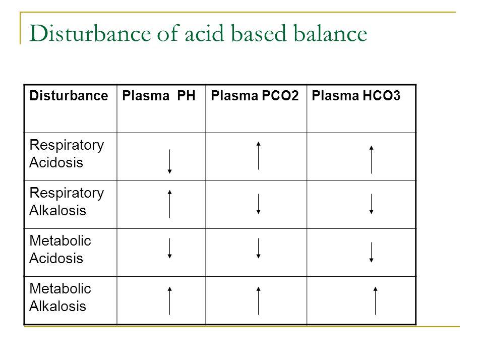 Disturbance of acid based balance DisturbancePlasma PHPlasma PCO2Plasma HCO3 Respiratory Acidosis Respiratory Alkalosis Metabolic Acidosis Metabolic A