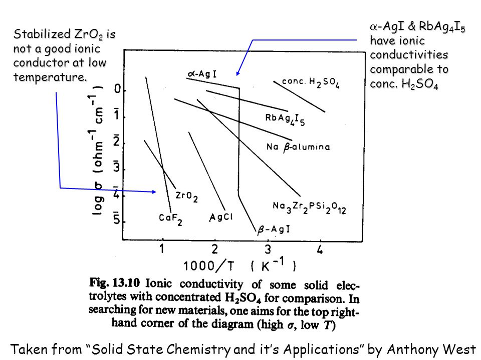 Chem 754 - Solid State Chemistry  -AgI & RbAg 4 I 5 have ionic conductivities comparable to conc. H 2 SO 4 Stabilized ZrO 2 is not a good ionic condu