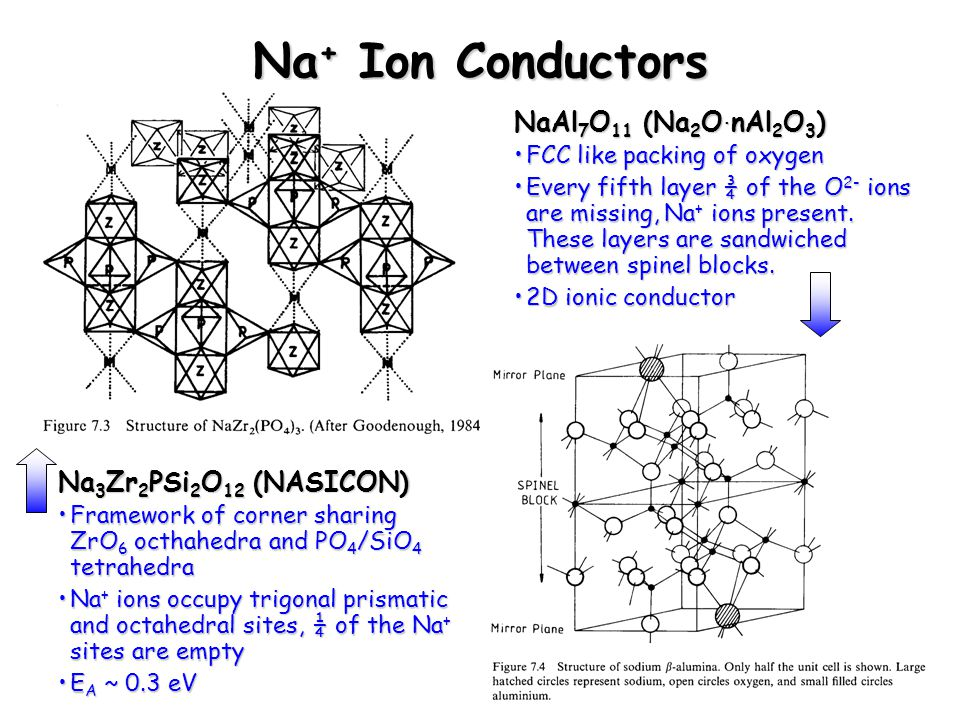 Chem 754 - Solid State Chemistry Na + Ion Conductors NaAl 7 O 11 (Na 2 O. nAl 2 O 3 ) FCC like packing of oxygenFCC like packing of oxygen Every fifth