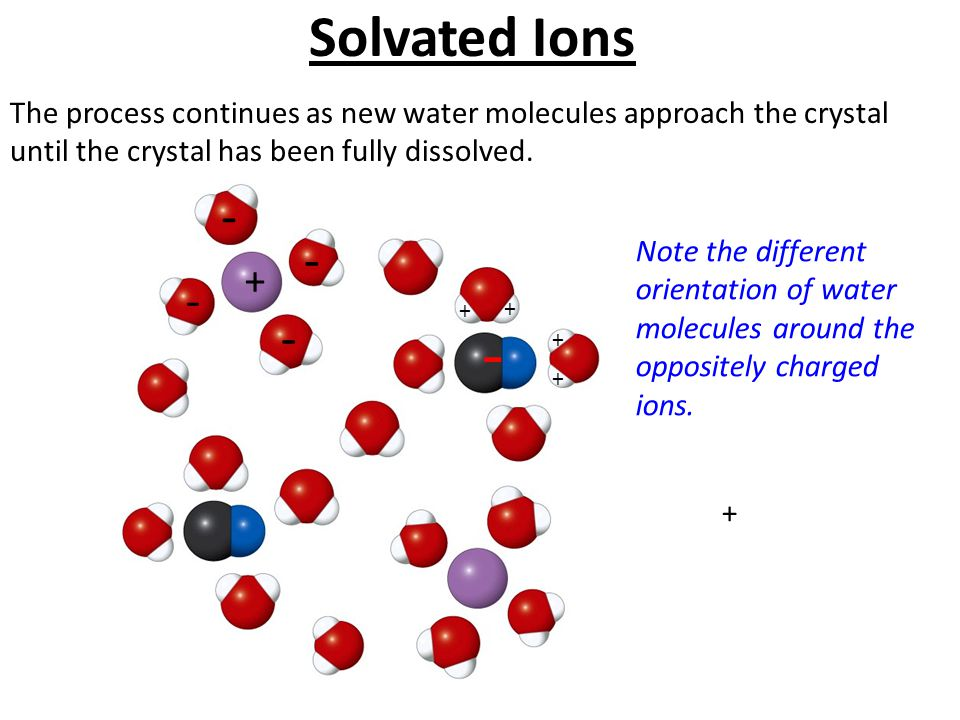 The process continues as new water molecules approach the crystal until the crystal has been fully dissolved. Note the different orientation of water
