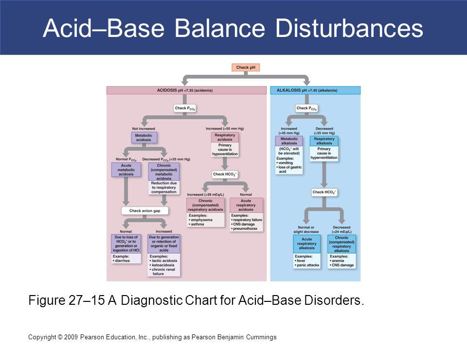 Copyright © 2009 Pearson Education, Inc., publishing as Pearson Benjamin Cummings Acid–Base Balance Disturbances Figure 27–15 A Diagnostic Chart for A
