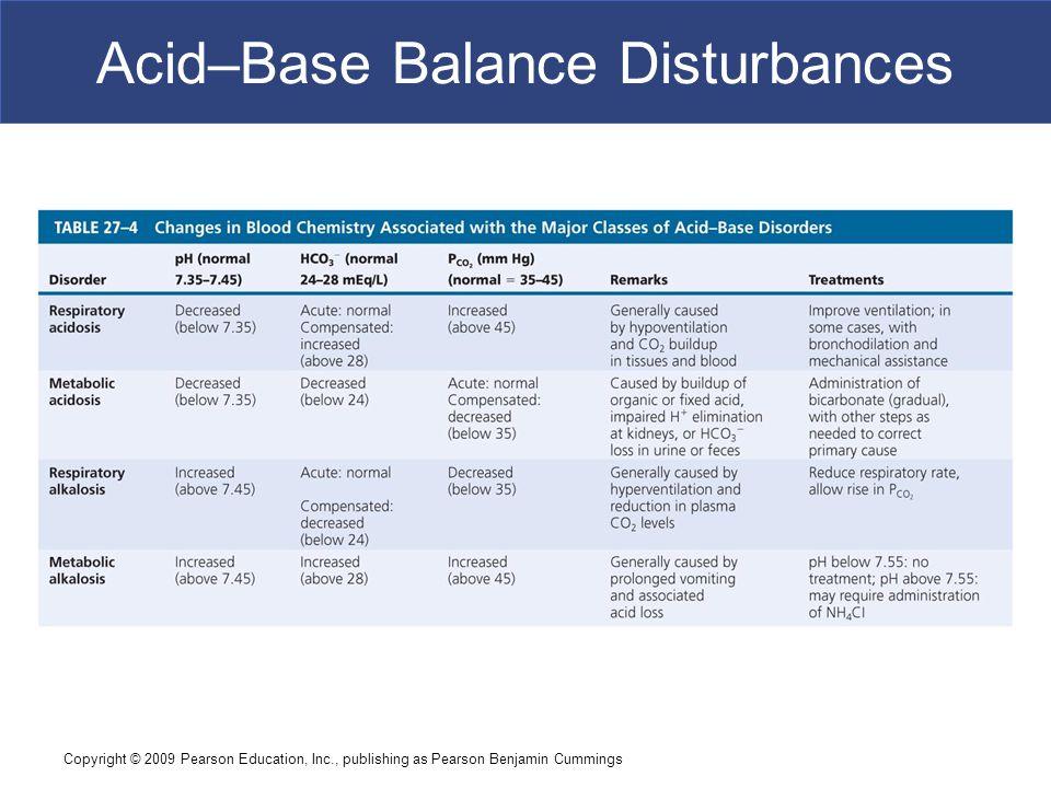 Copyright © 2009 Pearson Education, Inc., publishing as Pearson Benjamin Cummings Acid–Base Balance Disturbances
