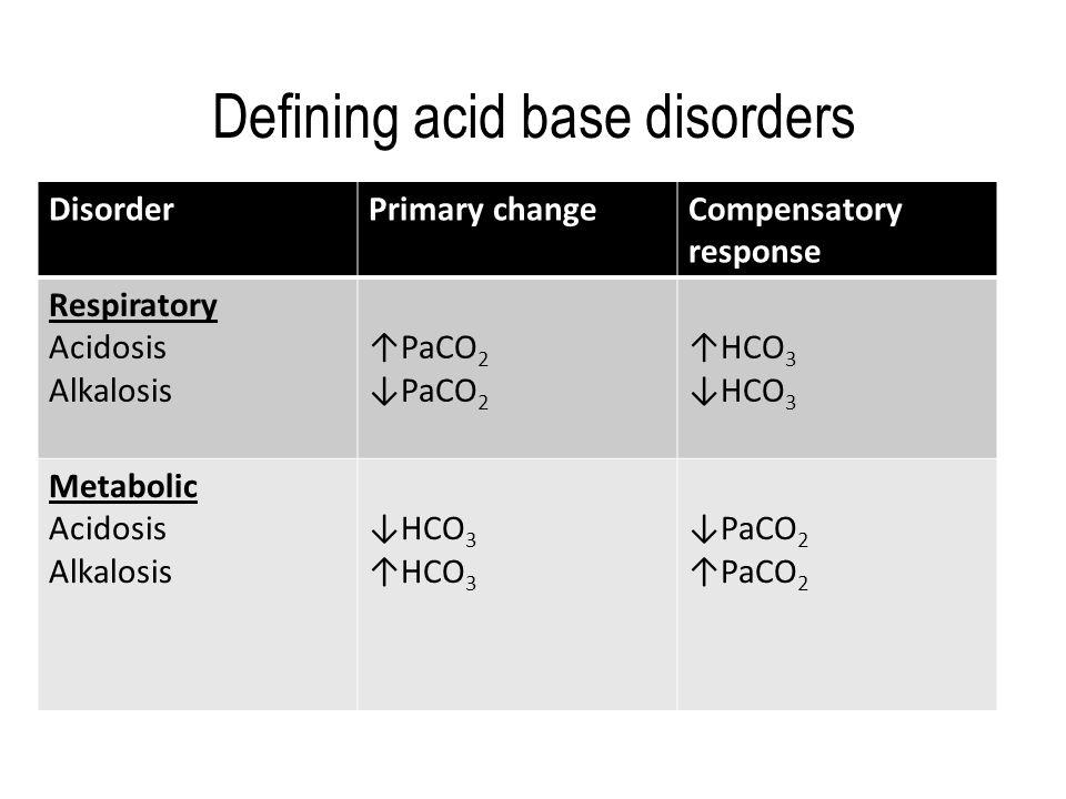 Defining acid base disorders DisorderPrimary changeCompensatory response Respiratory Acidosis Alkalosis ↑PaCO 2 ↓PaCO 2 ↑HCO 3 ↓HCO 3 Metabolic Acidosis Alkalosis ↓HCO 3 ↑HCO 3 ↓PaCO 2 ↑PaCO 2