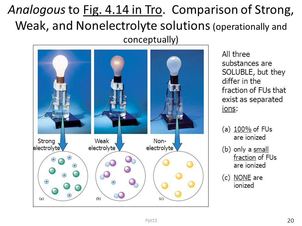 20 Analogous to Fig. 4.14 in Tro.