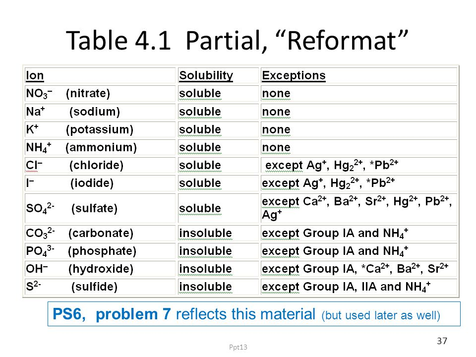 """Table 4.1 Partial, """"Reformat"""" PS6, problem 7 reflects this material (but used later as well) 37 Ppt13"""