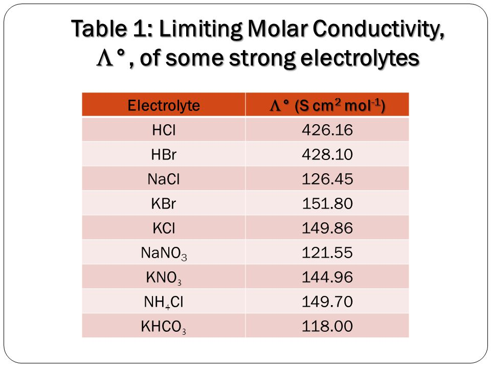 Table 1: Limiting Molar Conductivity,  °, of some strong electrolytes Electrolyte  ° (S cm 2 mol -1 ) HCl426.16 HBr428.10 NaCl126.45 KBr151.80 KCl14