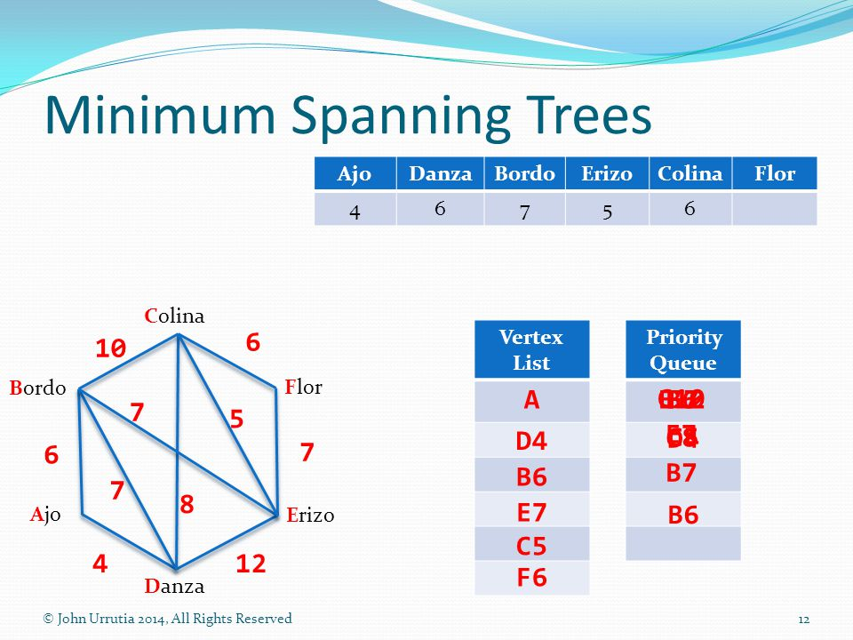 Priority Queue Vertex List Minimum Spanning Trees © John Urrutia 2014, All Rights Reserved12 Colina Danza Flor Ajo Bordo Erizo 10 6 7 124 7 7 8 5 6 A D4 B6 E7 C5 F6 AjoDanzaBordoErizoColinaFlor 46756 B6 D4 E12 C8 B7 B6 C10 E7 F7 C5