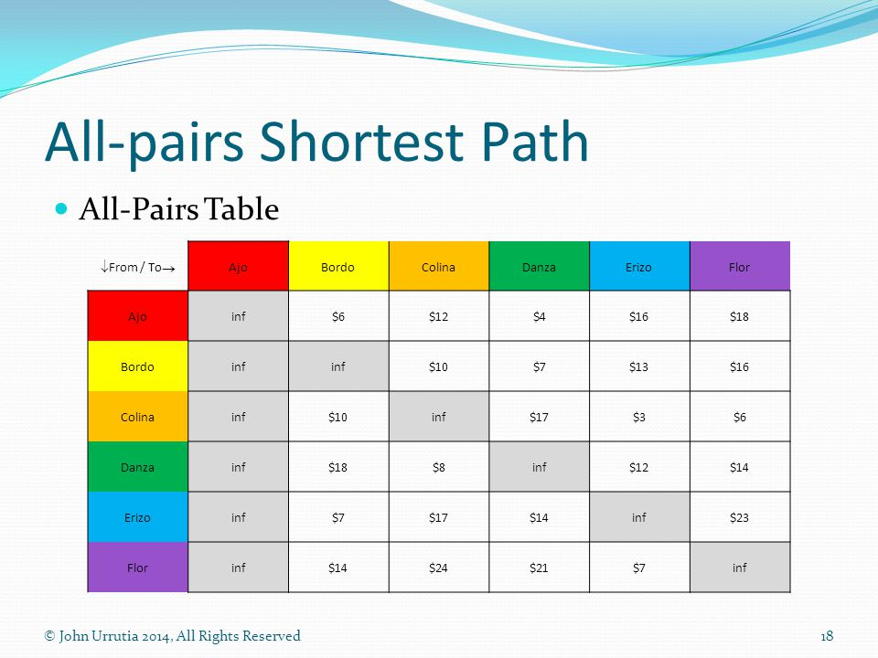 All-pairs Shortest Path All-Pairs Table © John Urrutia 2014, All Rights Reserved18  From / To  AjoBordoColinaDanzaErizoFlor Ajoinf$6$12$4$16$18 Bord