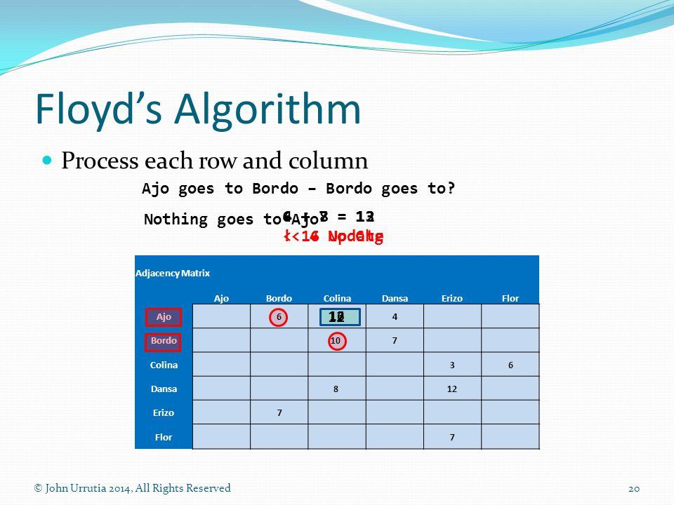 Floyd's Algorithm Process each row and column © John Urrutia 2014, All Rights Reserved20 Adjacency Matrix AjoBordoColinaDansaErizoFlor Ajo6 4 Bordo10 7 Colina36 Dansa8 12 Erizo 7 Flor7 Ajo goes to Bordo – Bordo goes to.
