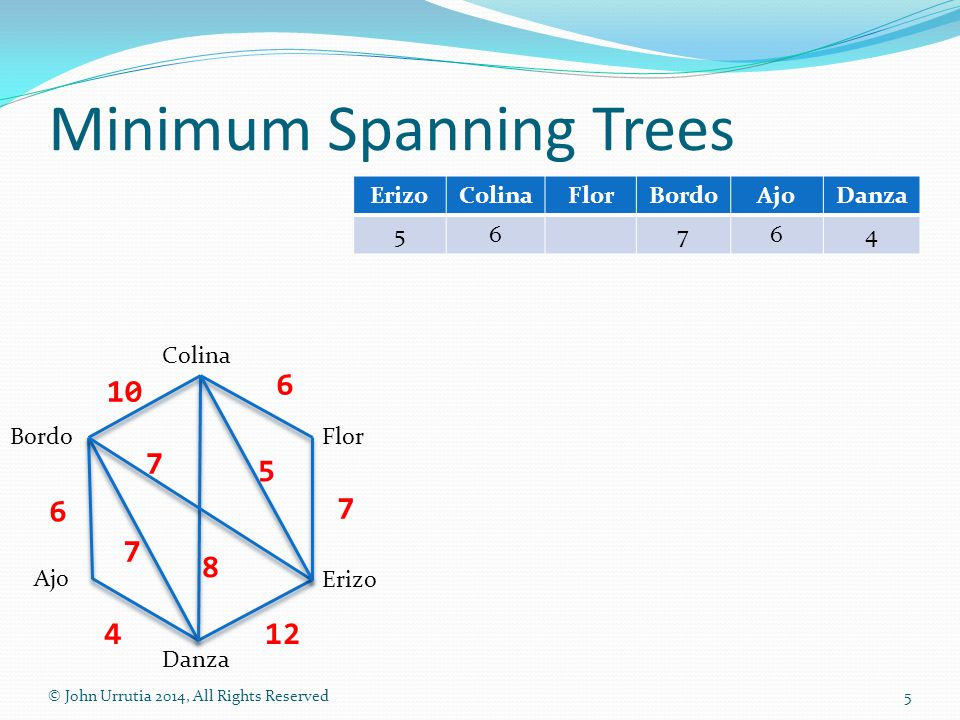 Minimum Spanning Trees © John Urrutia 2014, All Rights Reserved5 Colina Danza Flor Ajo Bordo Erizo 10 6 7 124 7 7 8 5 6 ErizoColinaFlorBordoAjoDanza 56764