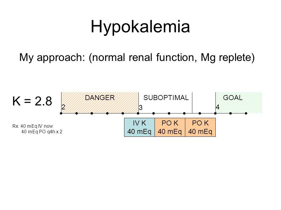 Hypokalemia My approach: (normal renal function, Mg replete) IV K 40 mEq 4 3 2 DANGERGOALSUBOPTIMAL PO K 40 mEq PO K 40 mEq K = 2.8 Rx: 40 mEq IV now 40 mEq PO q4h x 2