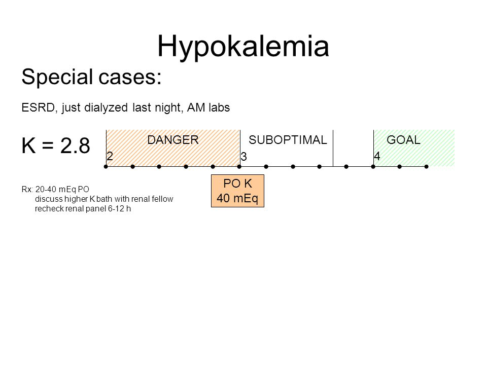 Hypokalemia Special cases: 4 3 2 DANGERGOALSUBOPTIMAL PO K 40 mEq K = 2.8 Rx: 20-40 mEq PO discuss higher K bath with renal fellow recheck renal panel 6-12 h ESRD, just dialyzed last night, AM labs
