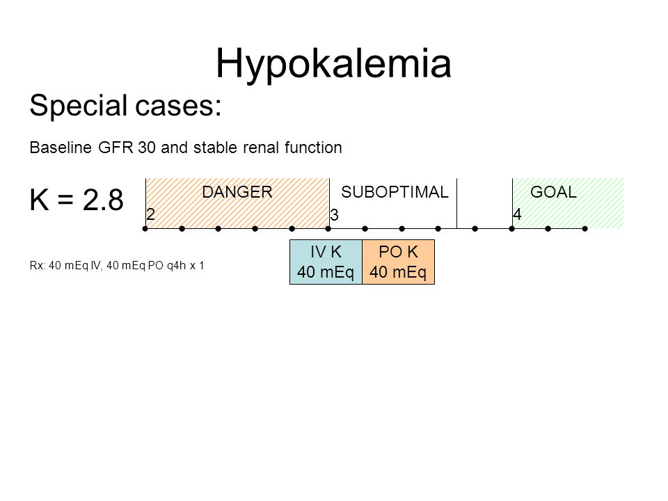 Hypokalemia Special cases: 4 3 2 DANGERGOALSUBOPTIMAL K = 2.8 Rx: 40 mEq IV, 40 mEq PO q4h x 1 Baseline GFR 30 and stable renal function IV K 40 mEq PO K 40 mEq