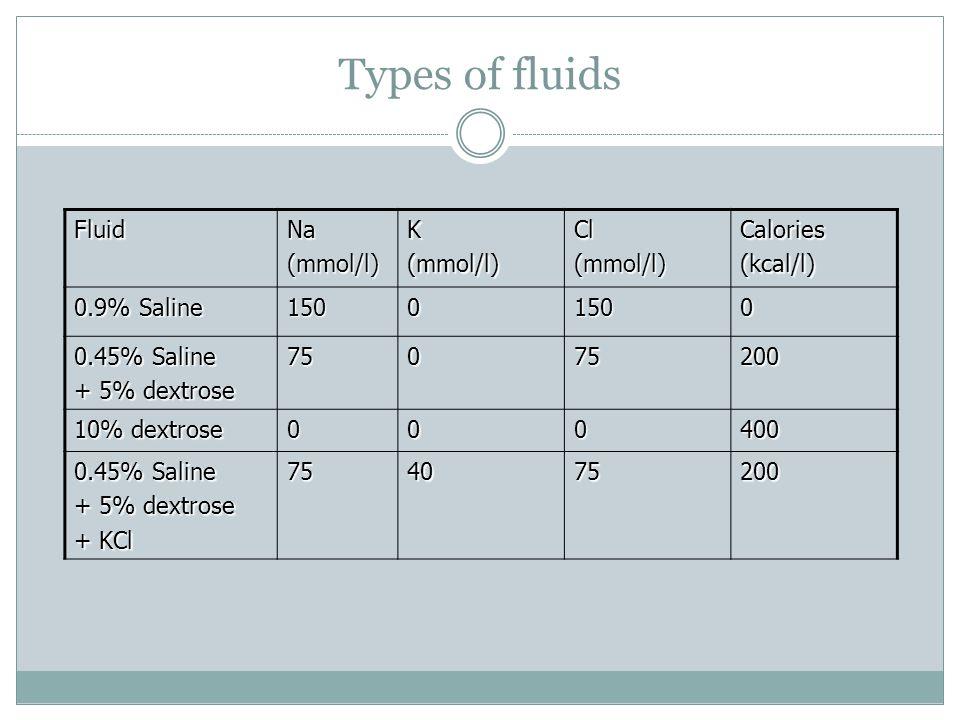 Types of fluids FluidNa(mmol/l)K(mmol/l)Cl(mmol/l)Calories(kcal/l) 0.9% Saline 15001500 0.45% Saline + 5% dextrose 75075200 10% dextrose 000400 0.45%