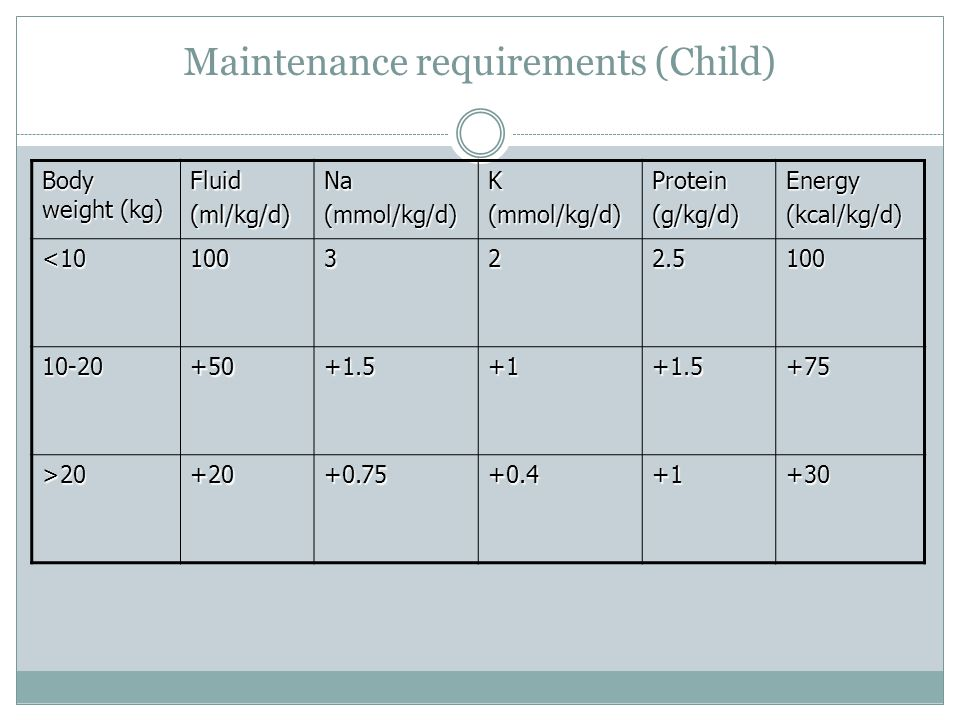 Maintenance requirements (Child) Body weight (kg) Fluid(ml/kg/d)Na(mmol/kg/d)K(mmol/kg/d)Protein(g/kg/d)Energy(kcal/kg/d) <10100322.5100 10-20+50+1.5+1+1.5+75 >20+20+0.75+0.4+1+30